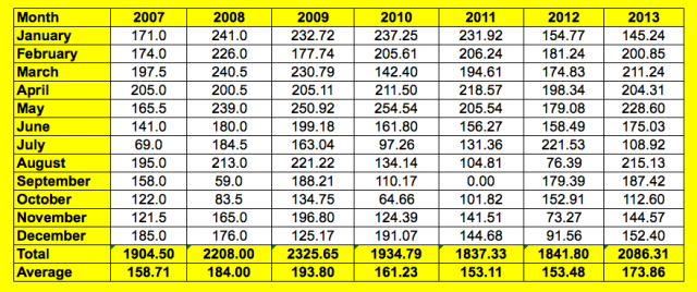 2007-2013 monthly figures