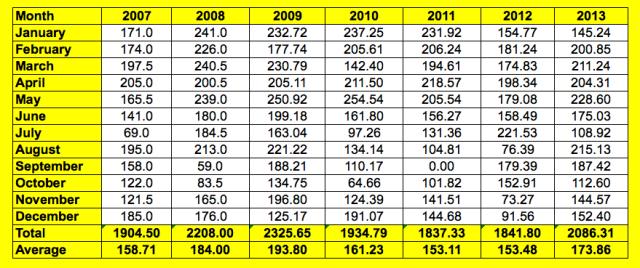 2007-2013 monthly figures