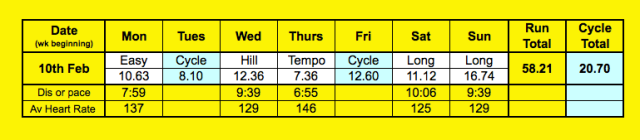 weekly summary 16 Feb