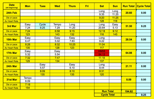March Summary - all runs