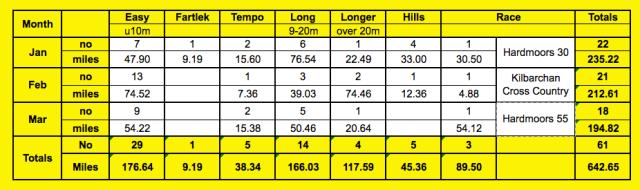 March summary types of runs