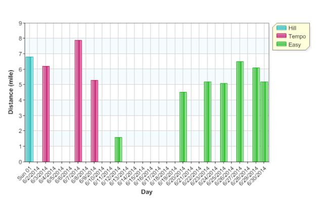 graph June runs