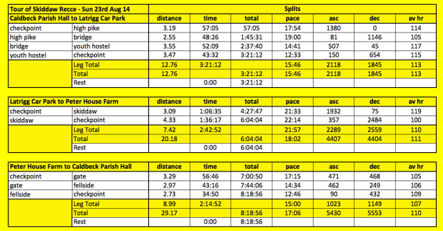recce splits 3 aug