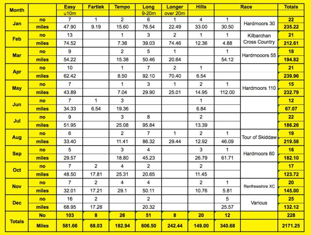 Types of runs 2104 v2