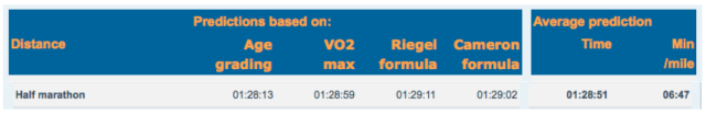 race predictor for inverness half 15