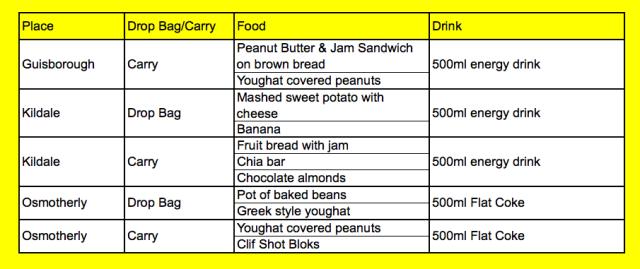 2015 HM 55 food