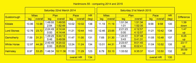 HM55 comparison