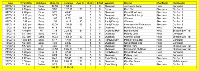 mar list of runs