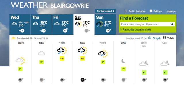 blairgowrie weather