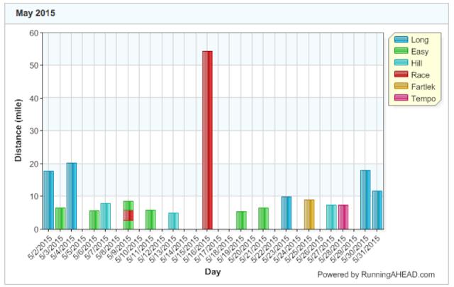 graph May 15
