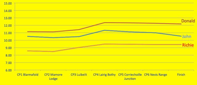 BN pace comparison