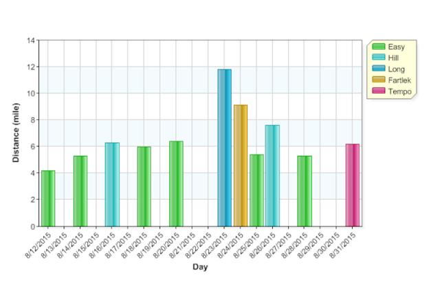 graph of runs aug