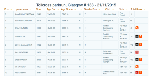 results parkrun age graded 11-21