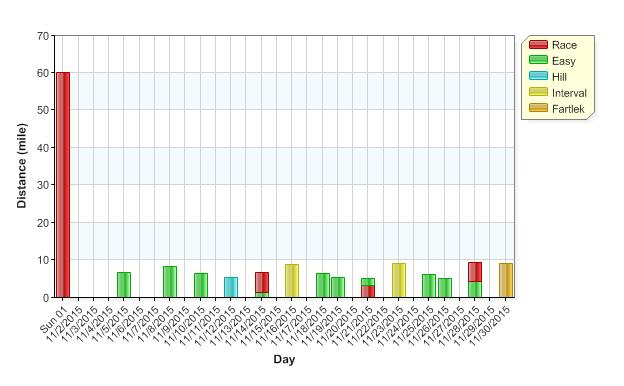 graph Nov 15