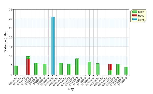 June graph