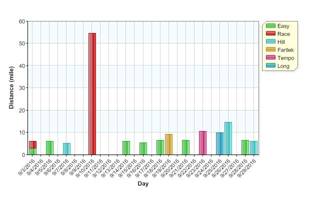 sept-graph