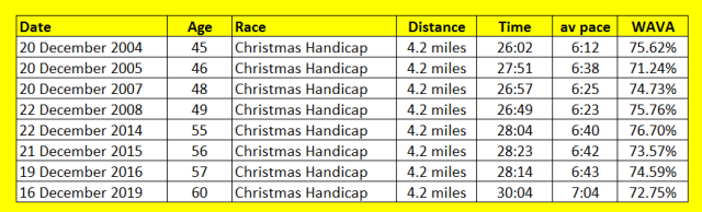 Christmas Handicap
